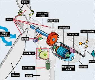 [تصویر:  turbin3.jpg]