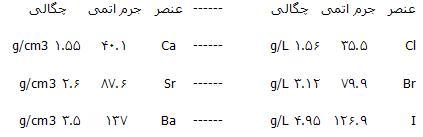 تثلیث ها در جدول تناوبی