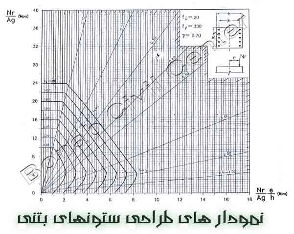 نمودار های طراحی ستونهای بتنی