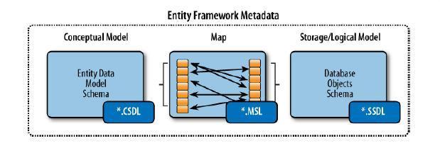 Entity_Framework28 - Entity Framework 4  part 1 - متا