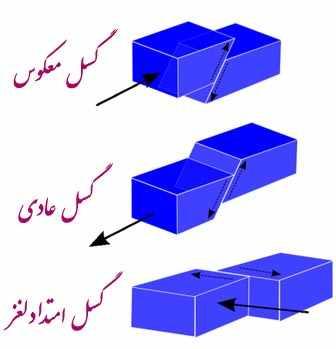 http://s1.picofile.com/file/6343659954/3_Faults.jpg