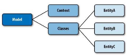 Entity_Framework30 - Entity Framework 4  part 1 - متا