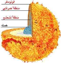 ساختار درونی خورشيد