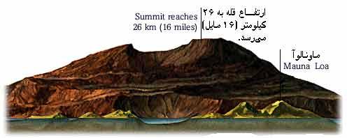 كوه بلند ماونا لوآ در مريخ