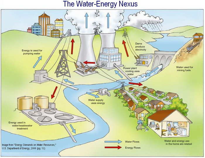 http://s1.picofile.com/file/6503627762/water_energy_nexus.jpg