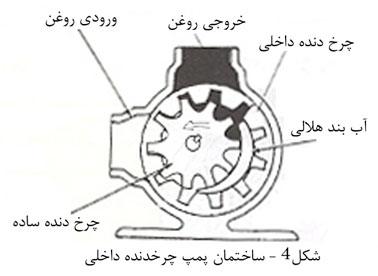 پمپ دنده داخلی