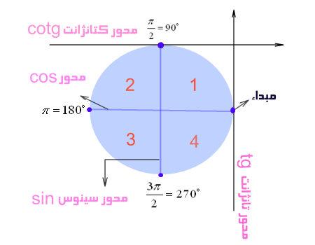 گام به گام ریاضی یک فصل دو ص 42