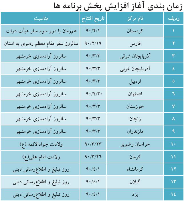 اخبار شبکه های صدا و سیما - اخبار مراکز استانها