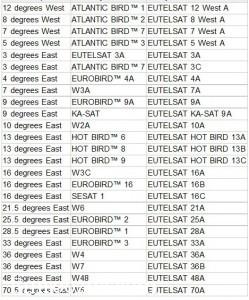 تغییرنام تمام ماهواره های تحت پوشش کمپانی یوتلست به زودی