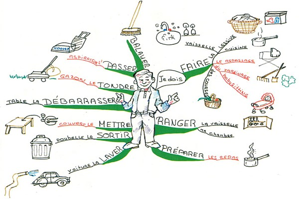 http://s1.picofile.com/file/7254753759/kowsarpardaz_learn_french_mind_map_christine_richsteiner.jpg