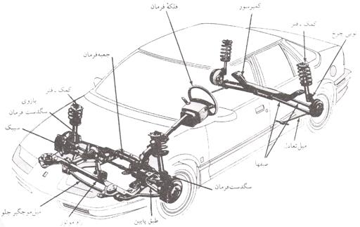 تفاوت در طراحی وساخت خودروي دیفرانسیل جلو و دیفرانسیل عقب