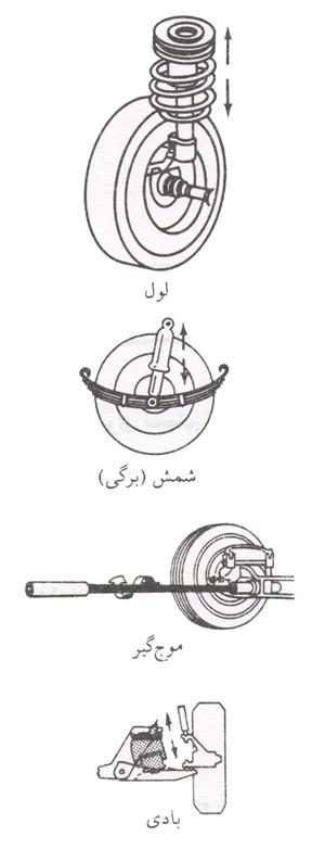 شکل 1 – انواع فنر به کار رفته در سیستم های تعلیق خودرو