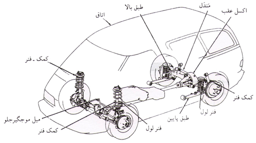 شکل  3 – اجزای سیستم تعلیق خودرو که در آن از کمک-فنر در جلو و از فنر های لول در عقب خودرو استفاده شده است.