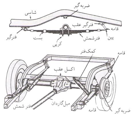شکل 4 – سیستم تعلیق عقب که در آن از فنر های شمش استفاده می شود. نحوه اتصال فنر به شاسی و پوسته اکسل نشان داده شده است.