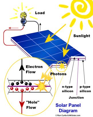 سلول خورشیدی