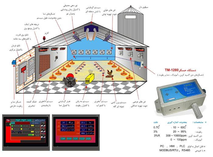 سیستم جامع اتوماسیون سالن های مرغداری