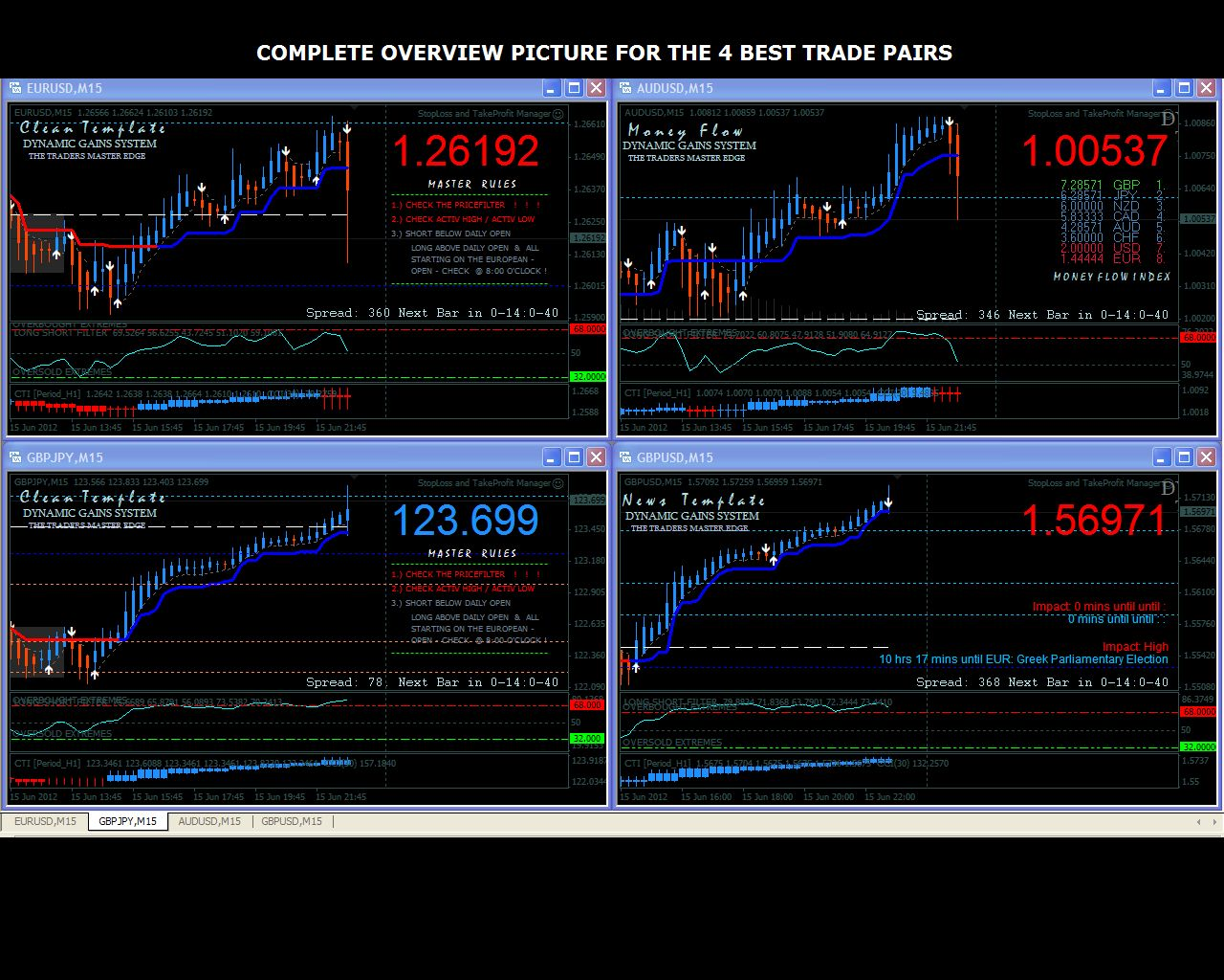 Free Download Strategy dynamic Gains forex system