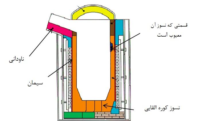 نتیجه تصویری برای ساختار فازی مواد دیرگداز