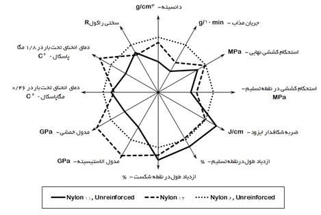 6 مقایسه منحنی های کارایی خواص فیزیکی مکانیکی پلی آمید 46 نسبت به نایلون