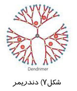 دندریمر