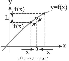 حساب دیفرانسل و انتگرال (حد و پیوستگی)