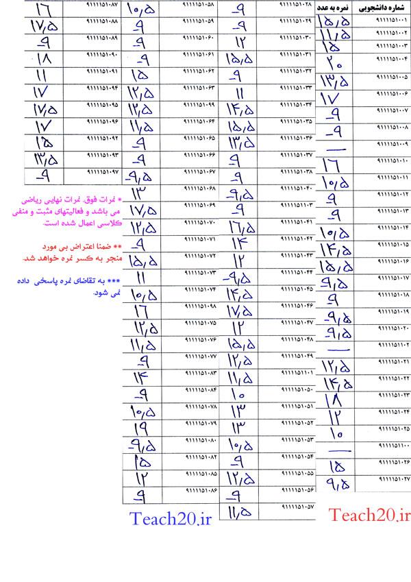 نمرات نهایی درس ریاضی مهندسی نفت موسسه آموزش عالی پالایش خمینی شهر