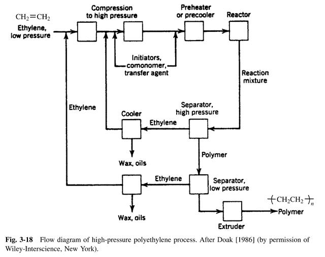 PE_Process