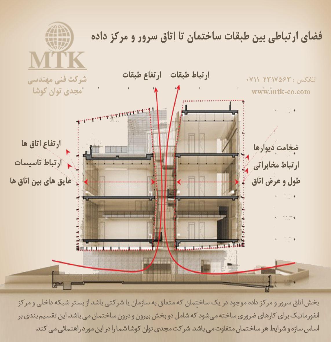 شرکت فنی مهندسی مجدی توان کوشا (MTK) - ارائه خدمات شبکه و مرکز ...اين تقسیم بندي بر اساس سازه و شرايط هر ساختمان متفاوت مي باشد. شرکت مجدي توان کوشا شما را در اين مورد راهنمائي مي کند.