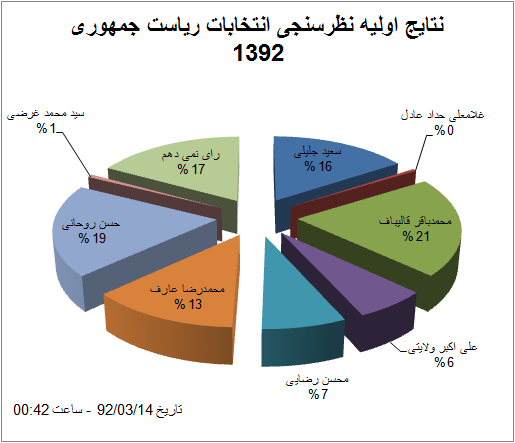 نتایج اولیه نظرسنجی انتخابات