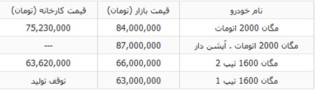قیمت مگان 1600 و 2000