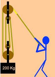 کاربرد قوانین نیوتون در حل مسائل