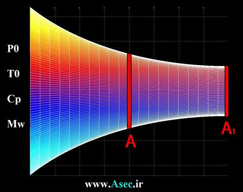 نازل های همگرا (تحلیل آیزنتروپیک)