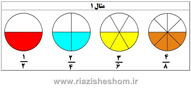 کسرهای برابر www.riazisheshom.ir