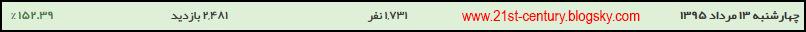 رکورد بازدید در مرداد ۹۵