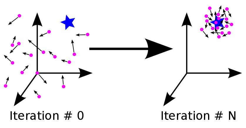 آموزش الگوریتم PSO