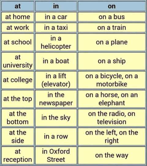 موارد استفاده از at- in - on