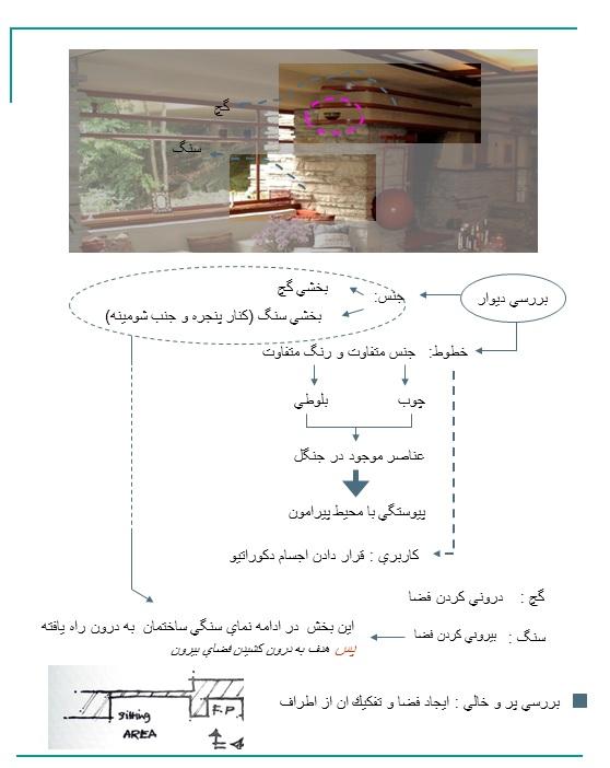 مقدمات طراحی معماری