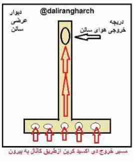 نحوه خروج دی اکسید کربن از سالن توسط کانال تی