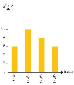 جواب تمرینات صفحه 136 ریاضی هشتم فصل 8