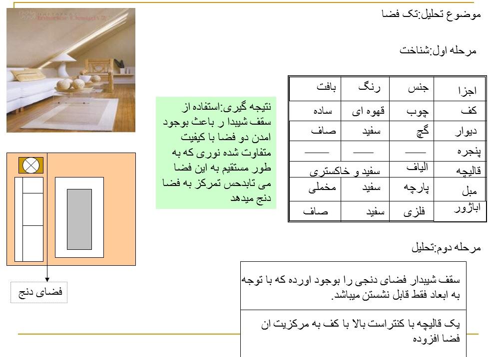تحلیل عناصر و فضاهای درون ساختمان